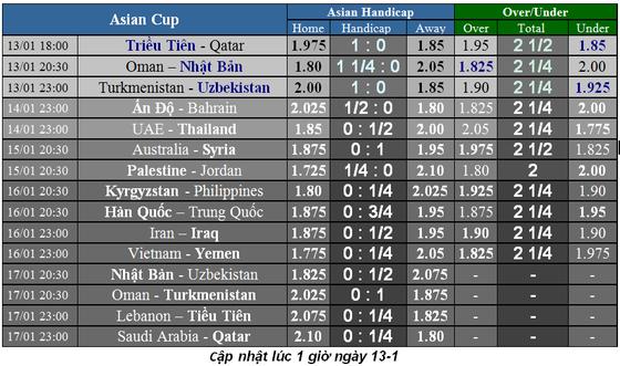 Lịch thi đấu bóng đá Asian Cup 2019, ngày 13-1 ảnh 3