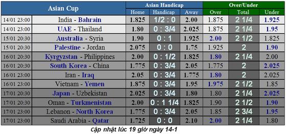 Lịch thi đấu bóng đá Asian Cup 2019, ngày 13-1 ảnh 1