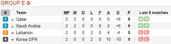 Lịch thi đấu bóng đá Asian Cup 2019 ngày 15-1 (Xếp hạng các bảng) ảnh 6