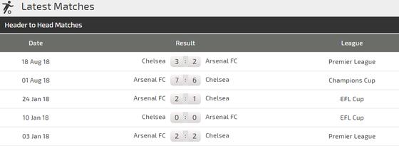 Nhận định Arsenal - Chelsea: Hazard lại tung hoành ảnh 3
