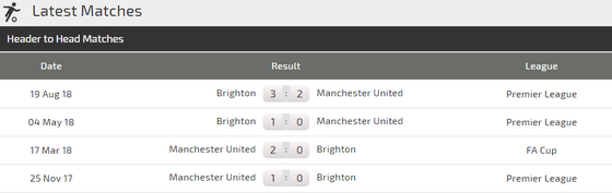 Nhận định Man United - Brighton: Trận thắng thứ 6 cho Solskjaer ảnh 3