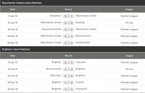 Nhận định Man United - Brighton: Trận thắng thứ 6 cho Solskjaer ảnh 4