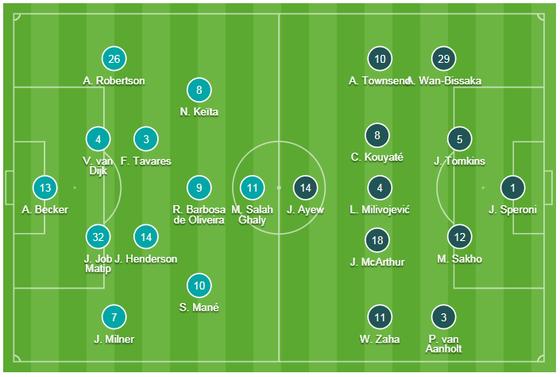 TRỰC TIỀP: Liverpool - Crystal Palace: Chờ xem Salah tỏa sáng  ảnh 1