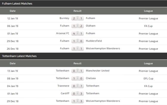 Nhận định Fulham - Tottenham:   ảnh 3
