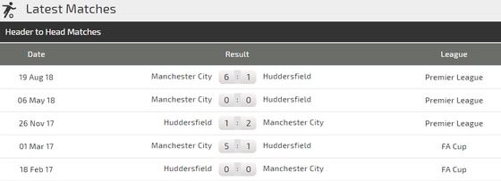 Nhận định Huddersfield - Manchester City: Vượt ải dễ dàng ảnh 3