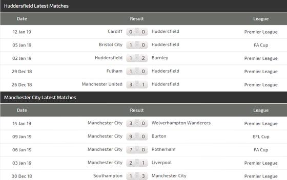 Nhận định Huddersfield - Manchester City: Vượt ải dễ dàng ảnh 4