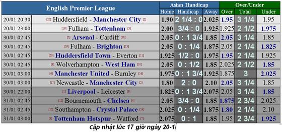Lịch thi đấu bóng đá Ngoại hạng Anh ngày 20-1 (Mới cập nhật) ảnh 1