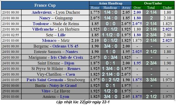 Lịch thi đấu bóng đá các cúp châu Âu, ngày 24-1 ảnh 10