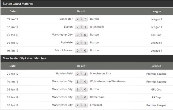 Burton - Manchester City: Pep trao cơ hội Benjamin Mendy  ảnh 4