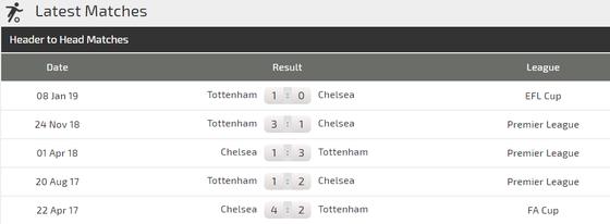 Chelsea - Tottenham: Hazard quyết chí phục hận ảnh 3