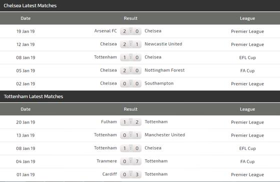 Chelsea - Tottenham: Hazard quyết chí phục hận ảnh 4