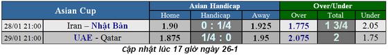 Lịch thi đấu bóng đá Asian Cup 2019, ngày 26-1, vòng bán kết ảnh 2
