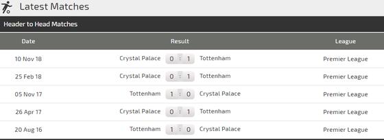 Crystal Palace - Tottenham: Đại bàng hù dọa Gà trống ảnh 2