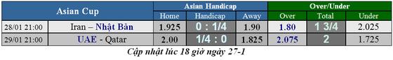 Lịch thi đấu bóng đá Asian Cup 2019, ngày 28-1, vòng bán kết ảnh 1