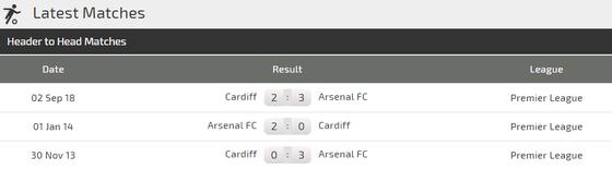 Nhận định Arsenal - Cardiff City: Pháo thủ sẽ nổ súng ảnh 3