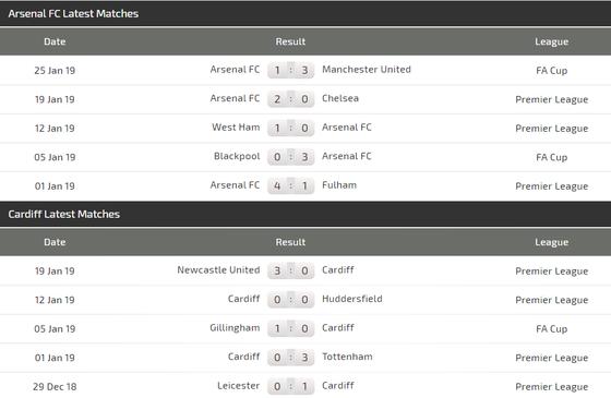 Nhận định Arsenal - Cardiff City: Pháo thủ sẽ nổ súng ảnh 4