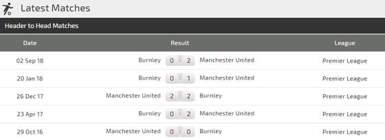 Nhận định Man United - Burnley: Solskjaer ghi tên vào lịch sử ảnh 3