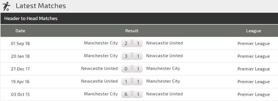 Nhận định Newcastle - Man City: Sergio Aguero và duyên ghi bàn trước Chích chòe ảnh 3