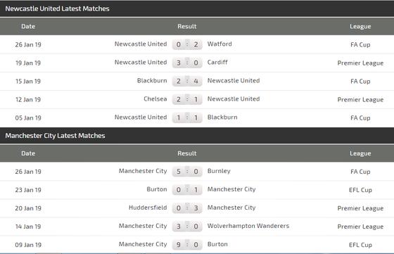 Nhận định Newcastle - Man City: Sergio Aguero và duyên ghi bàn trước Chích chòe ảnh 4