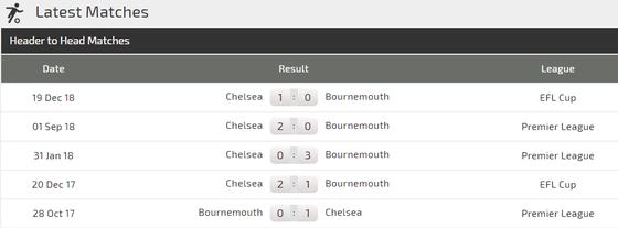 Bournemouth - Chelsea: Chiến thắng khó nhọc của The Blues ảnh 2