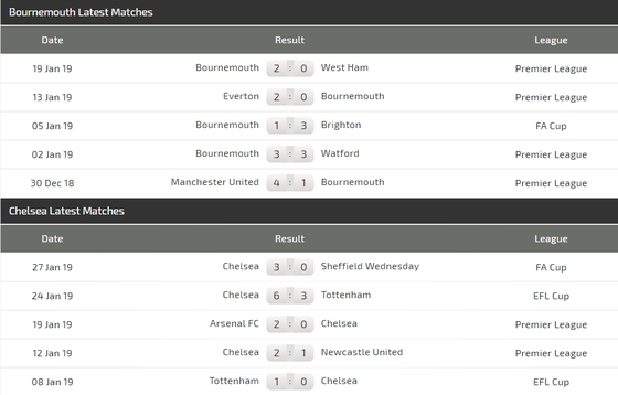 Bournemouth - Chelsea: Chiến thắng khó nhọc của The Blues ảnh 3
