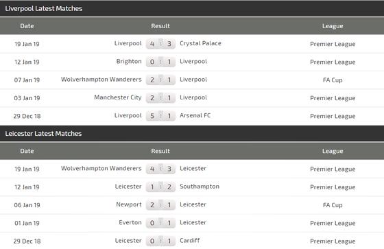 Liverpool - Leicester City: Thế trận một chiếu ảnh 4