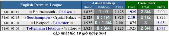 Liverpool - Leicester City: Thế trận một chiếu ảnh 1