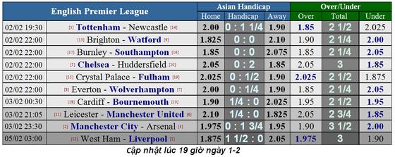 Lịch thi đấu bóng đá Ngoại hạng Anh, ngày 2-2 ảnh 2