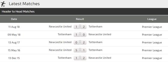 Nhận định Tottenham – Newcastle: Gà trống bẻ cánh Chích chòe ảnh 3