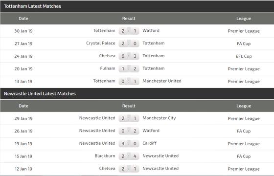 Nhận định Tottenham – Newcastle: Gà trống bẻ cánh Chích chòe ảnh 4