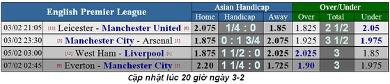 Lịch thi đấu bóng đá Ngoại hạng Anh, ngày 2-2, vòng 25 ảnh 1