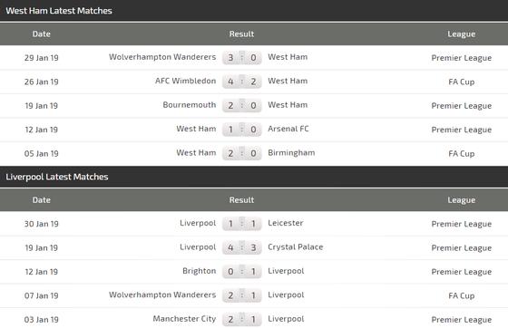 Nhận định West Ham - Liverpool: Thử thách sức mạnh The Kop  ảnh 3