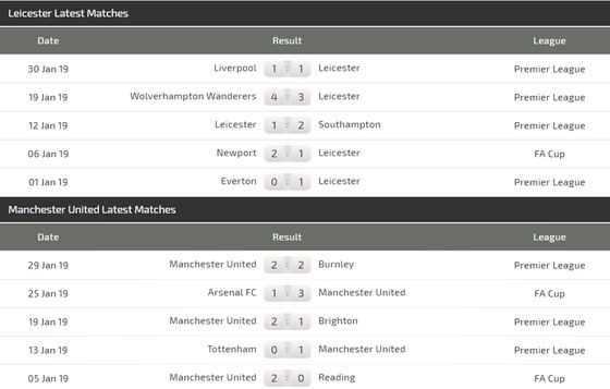Leicester – Manchester Utd: Bầy sói hù dọa Quỷ đỏ ảnh 4