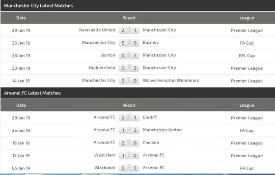 Manchester City - Arsenal: Câu trả lời của Pep ảnh 4