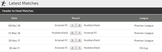Nhận định Huddersfield - Arsenal: Chiến thắng cho Pháo thủ  ảnh 2