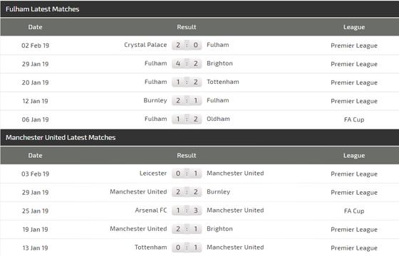 Fulham – Man United: Rashford sẽ vinh danh HLV Solskjaer ảnh 3
