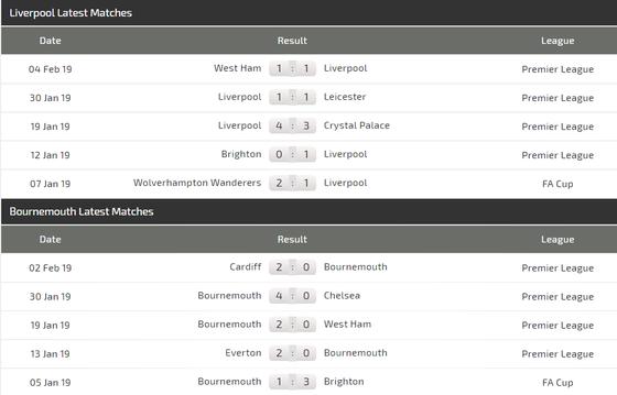 Nhận định Liverpool – Bournemouth: Quá tam ba bận, The Kop không thể phạm sai lầm ảnh 3