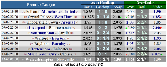 Lịch thi đấu bóng đá Ngoại hạng Anh ngày 9-2 và 10-2 ảnh 3