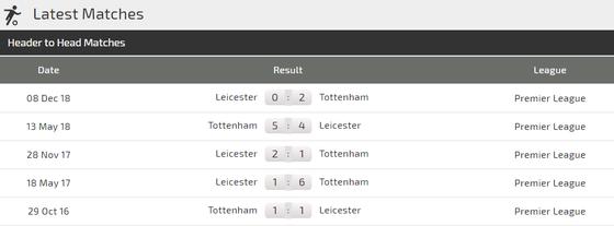 Tottenham - Leicester City: Gà trống sẽ cất cao tiếng gáy ảnh 3