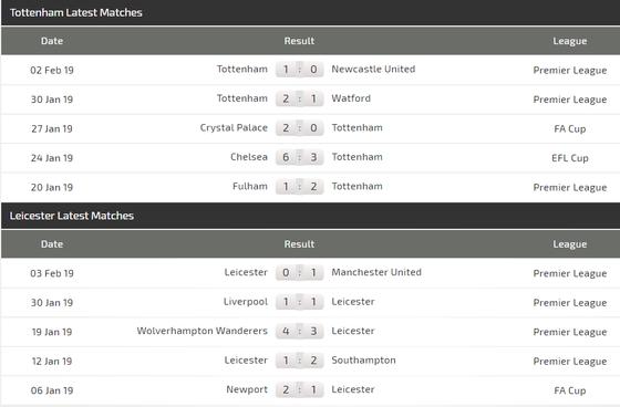 Tottenham - Leicester City: Gà trống sẽ cất cao tiếng gáy ảnh 4