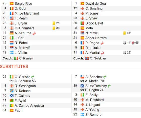 Thắng dễ Fulaham, Man United chiếm chỗ Chelsea trong tốp 4 ảnh 2