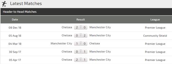 Nhận định Manchester City – Chelsea: Lomg tranh, hổ đấu ảnh 3