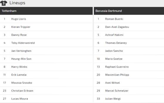 Tottenham - Dortmund: Sức mạnh và tài năng ảnh 2