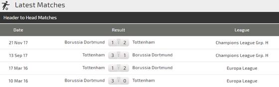 Tottenham - Dortmund: Sức mạnh và tài năng ảnh 3