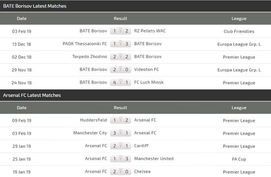 BATE Borisov – Arsenal: Pháo thủ chứng tỏ uy quyền ảnh 3