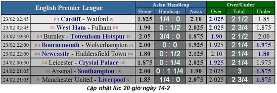 Lịch thi đấu bóng đá Ngoại hạng Anh vòng 27 ảnh 1