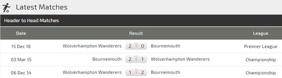 Nhận định Bournemouth – Wolves: Bất phân thắng bại ảnh 3