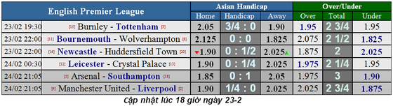 Nhận định Bournemouth – Wolves: Bất phân thắng bại ảnh 1