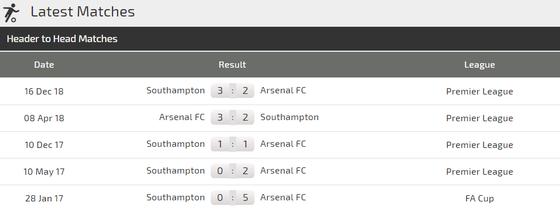 Arsenal - Southampton: Pháo thủ quyết rửa mối hận lượt đi ảnh 3