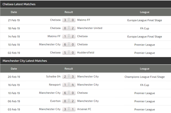 Nhận định Chelsea - Man City: The Blues cố thủ ở Wembley ảnh 4